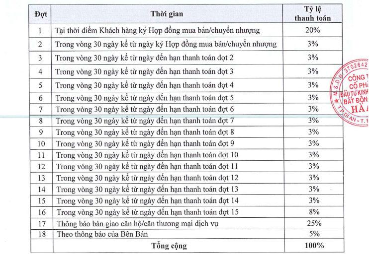 Phương thức thanh toán Opal Skyline Thuận An, Bình Dương